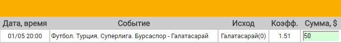 Ставка на Суперлига Турции. Бурсаспор – Галатасарай. Прогноз на матч 1.05.17 - прошла.