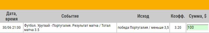 Ставка на ЧМ-2018. 1/8 финала. Уругвай – Португалия. Прогноз на матч 30.06.18 - не прошла.