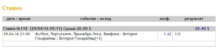 Ставка на Суперлига Португалии. Бенфика – Витория Гимарайнш. Прогноз на матч 29.04.16 - прошла.