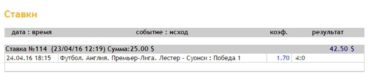 Ставка на АПЛ. Лестер – Суонси. Анонс и прогноз на матч 24.04.16 - прошла.