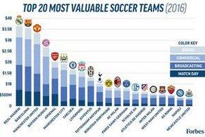 Названа двадцатка самых дорогих футбольных клубов: Реал остается на вершине