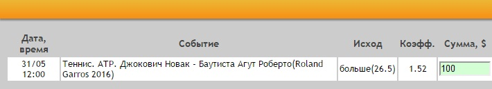 Ставка на АТР. Ролан Гаррос. Новак Джокович — Роберто Баутиста-Агут. Прогноз на матч 31.05.16 - прошла.