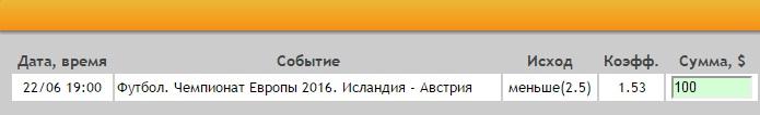 Ставка на Евро-2016. Группа F. Исландия – Австрия. Прогноз на матч 22.06.16 - не прошла.