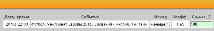 Ставка на Евро-2016. Группа B. Словакия – Англия. Прогноз на матч 20.06.16 - прошла.