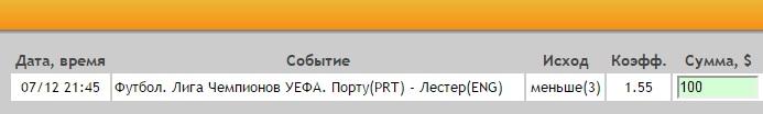 Ставка на Лига Чемпионов. Группа G. Порту – Лестер. Прогноз на матч 7.12.16 - не прошла.
