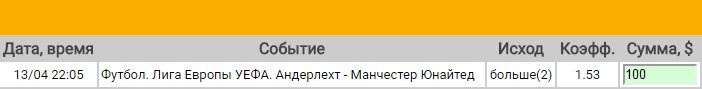 Ставка на Лига Европы. 1/4 финала. Андерлехт – Манчестер Юнайтед. Прогноз на матч 13.04.17 - возвращена.