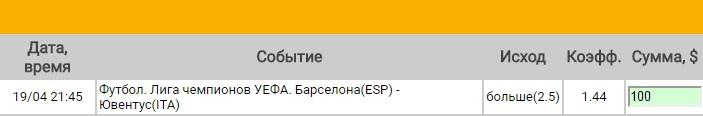 Ставка на Лига Чемпионов. 1/4 финала. Барселона – Ювентус. Прогноз на матч 19.04.17 - не прошла.