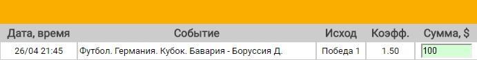 Ставка на Кубок Германии. Полуфинал. Бавария – Боруссия Дортмунд. Прогноз на матч 26.04.17 - не прошла.