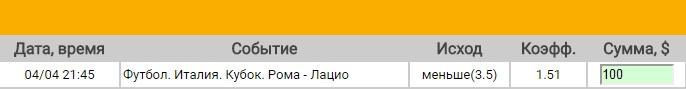 Ставка на Кубок Италии. Полуфинал. Рома – Лацио. Прогноз на матч 4.04.17 - не прошла.