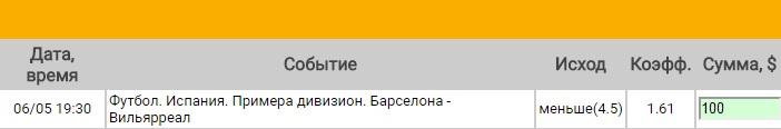 Ставка на Примера. Барселона – Вильярреал. Прогноз на матч 6.05.17 - не прошла.