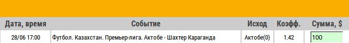 Ставка на Чемпионат Казахстана. Актобе – Шахтер Караганда. Анонс на матч 28.06.17 - не прошла.