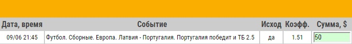 Ставка на Отбор к ЧМ-2018. Латвия – Португалия. Прогноз на матч 9.06.17 - прошла.