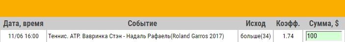 Ставка на ATP. Ролан Гаррос. Финал. Стэн Вавринка – Рафаэль Надаль. Прогноз на матч 11.06.17 - не прошла.