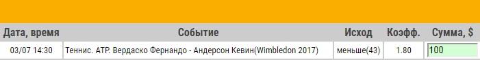 Ставка на ATP. Уимблдон. Фернандо Вердаско – Кевин Андерсон. Прогноз на матч 3.07.17 - возвращена.