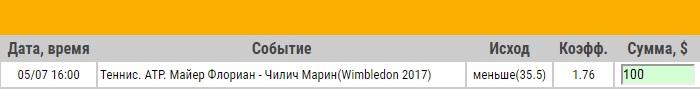 Ставка на АТР. Уимблдон. Флориан Майер – Марин Чилич. Прогноз на матч 5.07.17 - прошла.