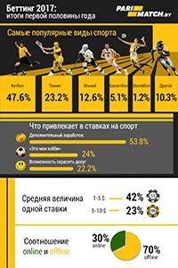Пари-Матч покоряет игорный рынок Беларуси