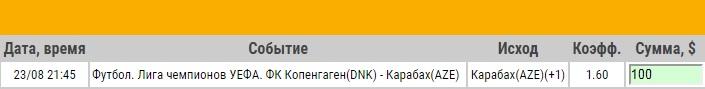 Ставка на Лига Чемпионов. Плей-офф. Копенгаген – Карабах. Прогноз от экспертов на матч 23.08.17 - возвращена.