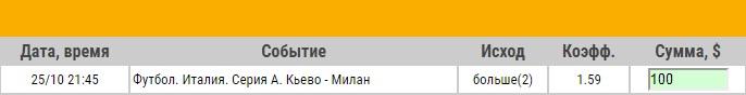 Ставка на Серия А. Кьево – Милан. Превью и ставка на матч 25.10.17 - прошла.