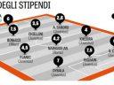 Символическая сборная игроков Серии А с максимальными зарплатами: Ювентус доминирует