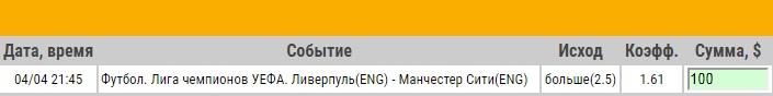 Ставка на Лига Чемпионов. Ливерпуль – Манчестер Сити. Анонс и прогноз на матч 4.04.18 - прошла.