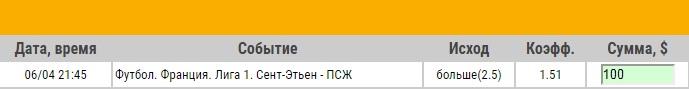 Ставка на Лига 1. Сент-Этьен – ПСЖ. Прогноз на матч 6.04.18 - не прошла.