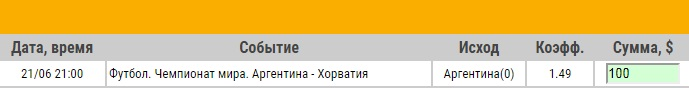 Ставка на ЧМ-2018. Группа D. Аргентина – Хорватия. Прогноз от профессионалов на матч 2 тура (21.06.18) - не прошла.