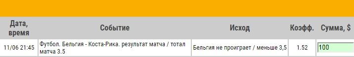 Ставка на Бельгия – Коста-Рика. Превью и ставка на товарищеский матч 11.06.18 - не прошла.