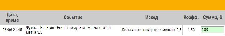 Ставка на Бельгия – Египет. Превью и ставка на матч 6.06.18 - прошла.