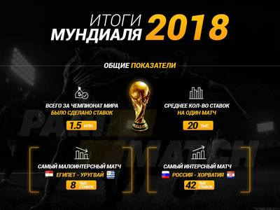 В Parimatch подвели свои итоги футбольного чемпионата мира-2018