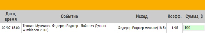 Ставка на Уимблдон. Роджер Федерер – Душан Лайович. Прогноз на матч 2.07.18 - прошла.