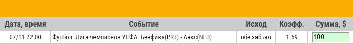 Ставка на Лига Чемпионов. Бенфика – Аякс. Анонс и прогноз на матч 7.11.18 - ожидается.