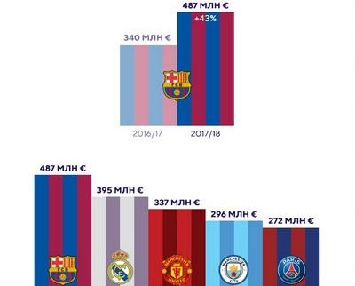 Пол миллиарда на зарплаты футболистов: Барселона возглавила рейтинг клубов по таким расходам