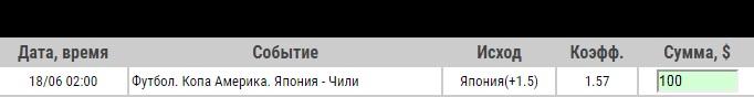 Ставка на Кубок Америки. Япония – Чили. Прогноз от аналитиков на матч 18.06.19 - не прошла.
