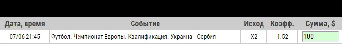 Ставка на Отбор к ЧЕ-2020. Украина – Сербия. Анонс к матчу 7.06.19 - не прошла.