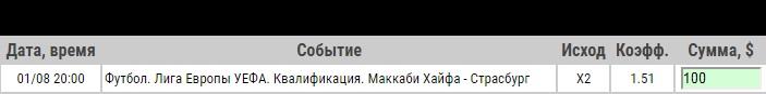 Ставка на Лига Европы. Маккаби Хайфа – Страсбург. Прогноз на матч 1.08.19 - не прошла.