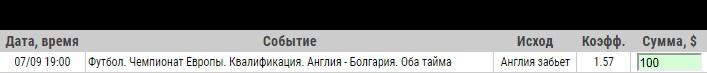 Ставка на Отбор к ЧЕ-2020. Англия – Болгария. Бесплатный прогноз на матч 7 сентября - прошла.