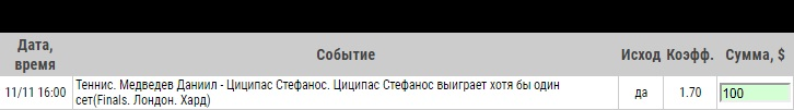 Ставка на Финал мирового тура ATP. Даниил Медведев – Стефанос Циципас. Прогноз и ставка на матч 11 ноября 2019 года - прошла.