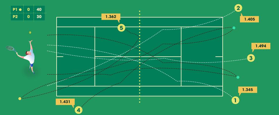 Что значит фора в теннисе. Фора по сетам, Ф(±1), 1.5, 2.5 в теннисе