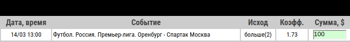 Ставка на РПЛ. Оренбург – Спартак Москва. Прогноз и ставка на матч 14 марта 2020 года - ожидается.