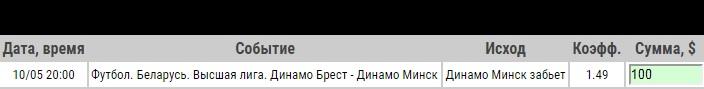 Ставка на Динамо Брест – Динамо Минск. Прогноз и ставка на матч чемпионата Белоруссии на 10 мая 2020 года - ожидается.