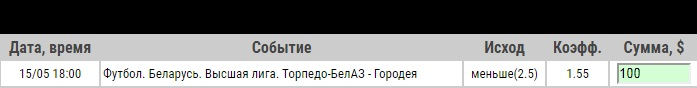Ставка на Торпедо-БелАЗ – Городея. Прогноз и ставка на матч чемпионата Белоруссии на 15 мая 2020 года - ожидается.