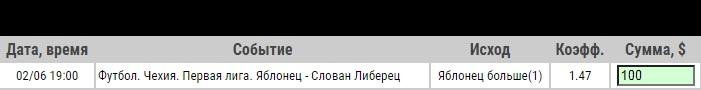 Ставка на Яблонец – Слован. Прогноз и ставка от экспертов на матч чемпионата Чехии (2.06.2020) - не прошла.