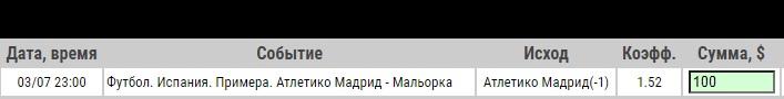 Ставка на Атлетико Мадрид – Мальорка. Прогноз и ставка на матч 3.07.2020 - прошла.