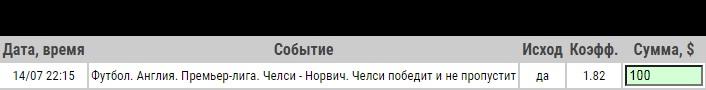Ставка на АПЛ. Челси – Норвич. Бесплатный прогноз и ставка от экспертов на матч 14.07.2020 - прошла.