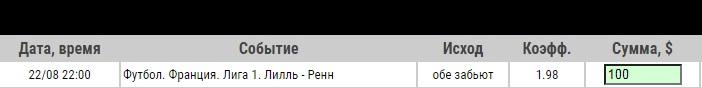 Ставка на Лилль – Ренн, анонс, прогноз и ставка на матч Лиги 1 (22.08.2020) - прошла.