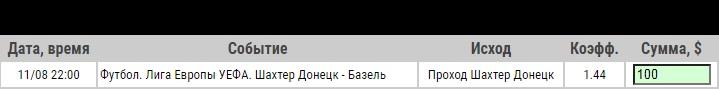 Ставка на Шахтер – Базель. Анонс, прогноз и ставка на четвертьфинал Лиги Европы (11.08.2020) - прошла.
