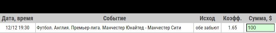 Ставка на Манчестер Юнайтед – Манчестер Сити. Прогноз и ставка на матч АПЛ на 12.12.2020 - не прошла.